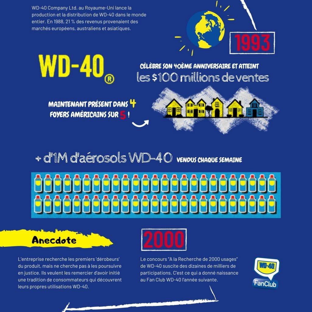 Joyeux anniversaire WD-40 !